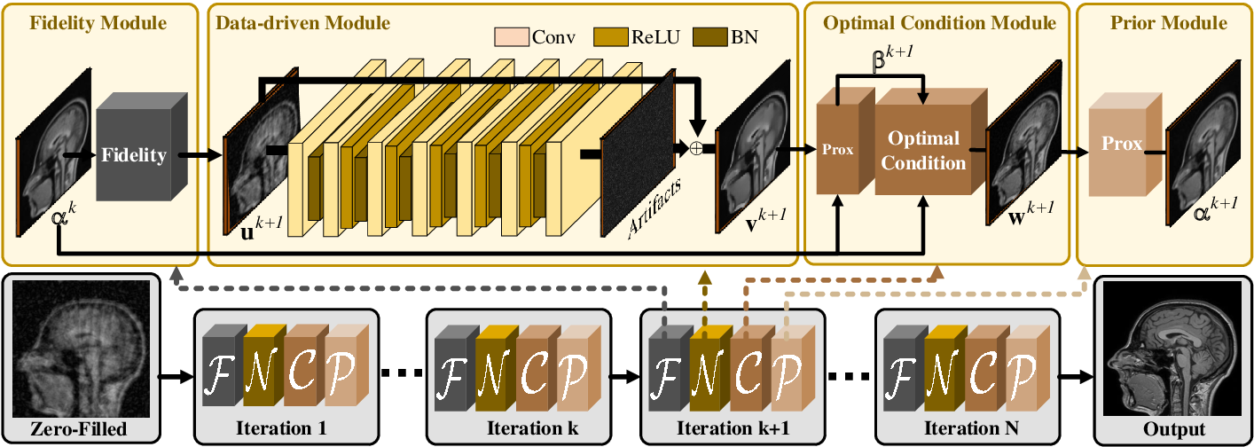 Figure 4 for Converged Deep Framework Assembling Principled Modules for CS-MRI