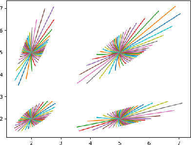 Figure 1 for Classifying histograms of medical data using information geometry of beta distributions