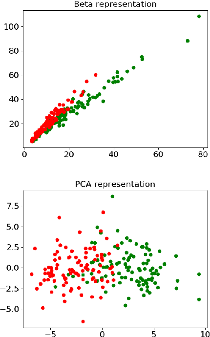 Figure 4 for Classifying histograms of medical data using information geometry of beta distributions