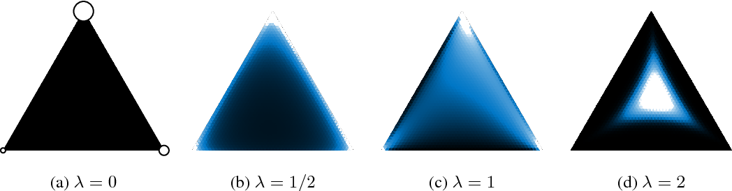 Figure 3 for The Concrete Distribution: A Continuous Relaxation of Discrete Random Variables