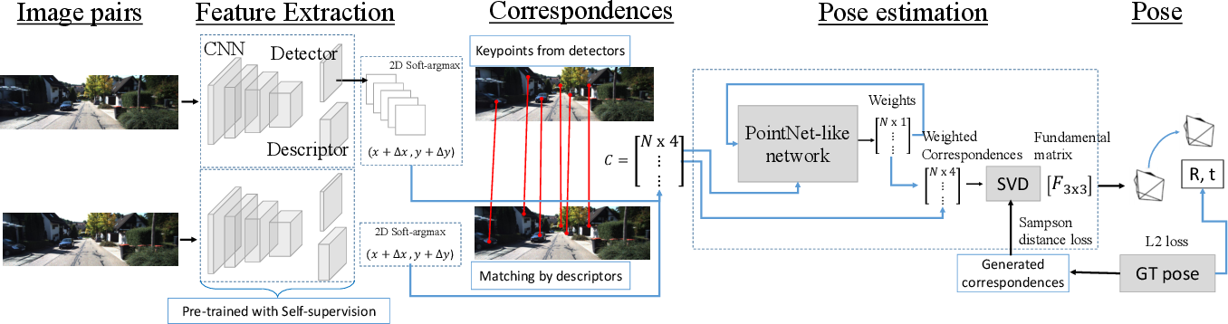 Figure 1 for Deep Keypoint-Based Camera Pose Estimation with Geometric Constraints