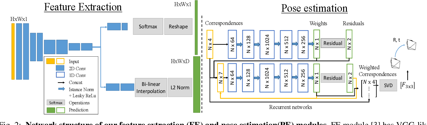 Figure 2 for Deep Keypoint-Based Camera Pose Estimation with Geometric Constraints