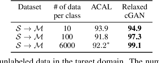 Figure 3 for Relaxed Conditional Image Transfer for Semi-supervised Domain Adaptation