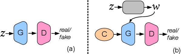Figure 3 for Unsupervised K-modal Styled Content Generation