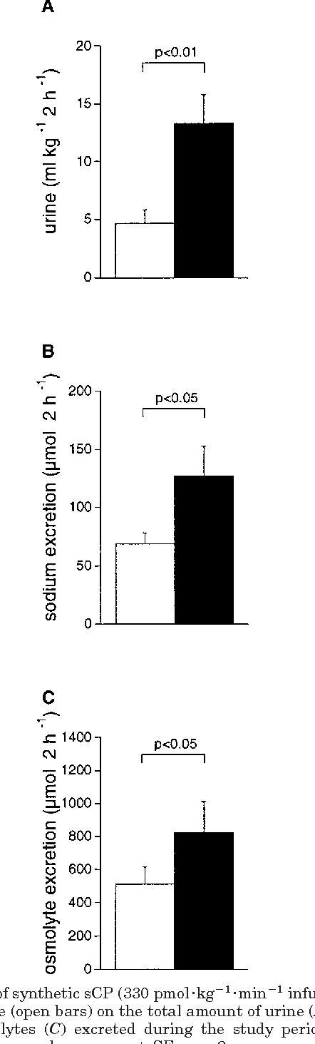 Figure 4 from Salmon cardiac natriuretic peptide is a volume