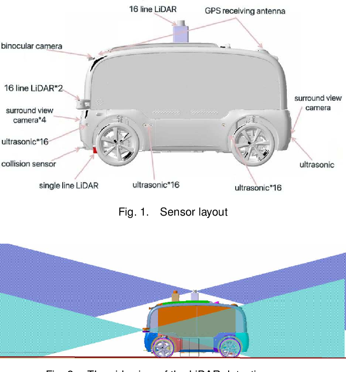 Figure 1 for The NEOLIX Open Dataset for AutonomousDriving