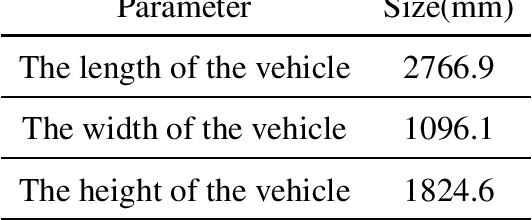 Figure 3 for The NEOLIX Open Dataset for AutonomousDriving