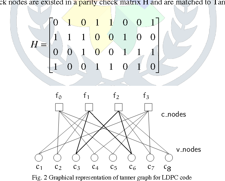 Figure 2 from Performance Evaluation of LDPC decoding Algorithm for