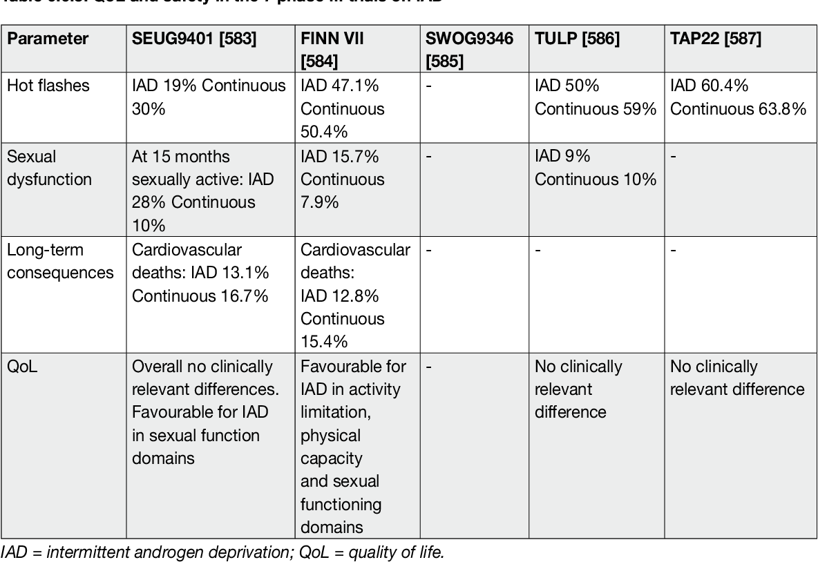 Table 6.6.3: QoL and safety in the 7 phase III trials on IAD