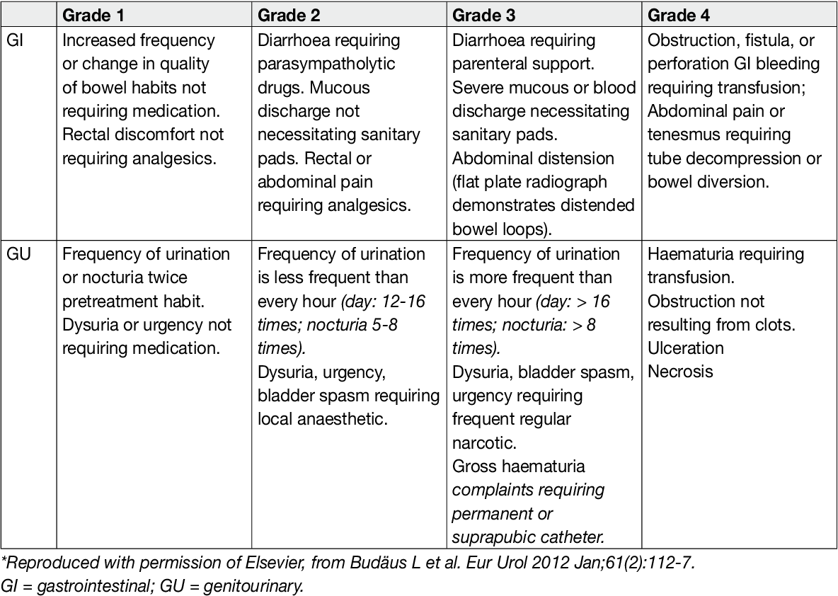 Table 6.8.1: Acute gastrointestinal and genitourinary complications according to the Radiation Therapy Oncology Group (RTOG)/European Organisation for Research and Treatment of Cancer
