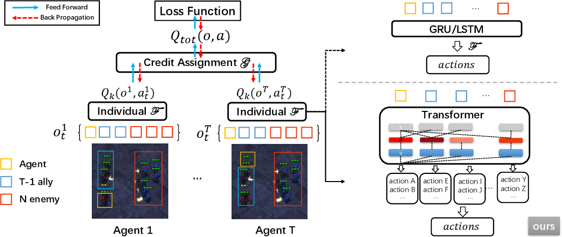 Figure 1 for UPDeT: Universal Multi-agent Reinforcement Learning via Policy Decoupling with Transformers