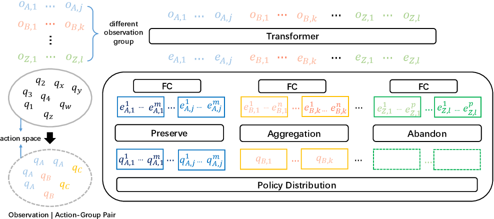 Figure 3 for UPDeT: Universal Multi-agent Reinforcement Learning via Policy Decoupling with Transformers