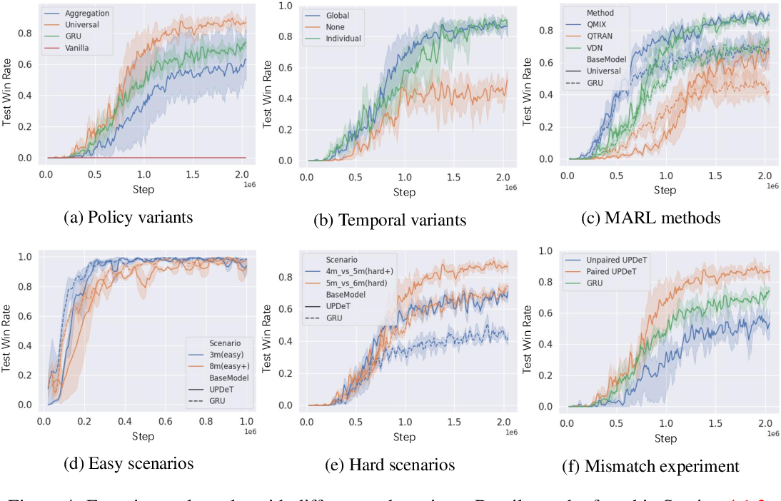 Figure 4 for UPDeT: Universal Multi-agent Reinforcement Learning via Policy Decoupling with Transformers
