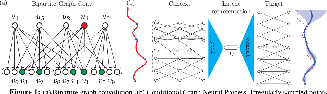 Figure 1 for Conditional Graph Neural Processes: A Functional Autoencoder Approach