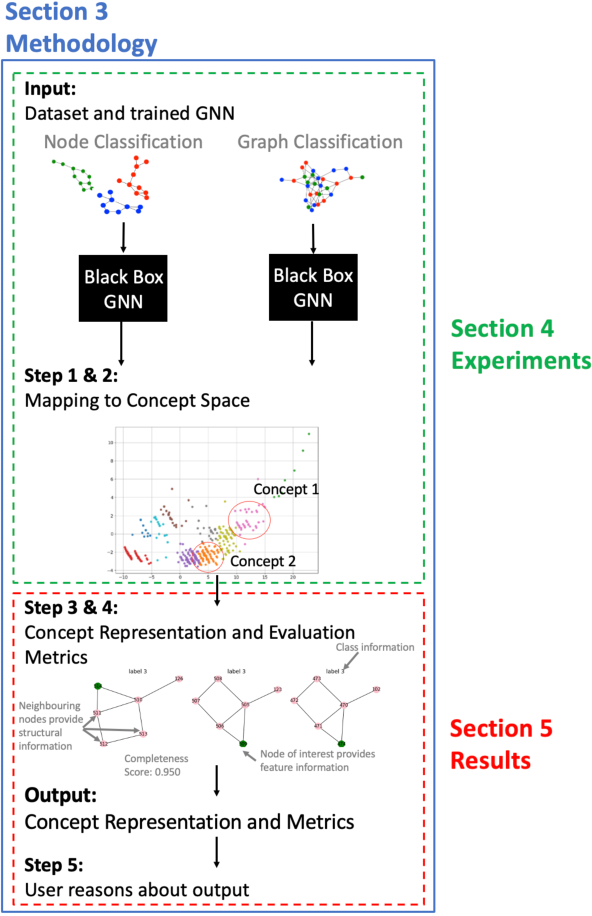 Figure 1 for GCExplainer: Human-in-the-Loop Concept-based Explanations for Graph Neural Networks