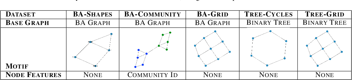 Figure 2 for GCExplainer: Human-in-the-Loop Concept-based Explanations for Graph Neural Networks