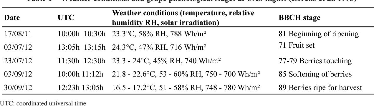 PDF] UAS-based multi-angular remote sensing of the effects of soil
