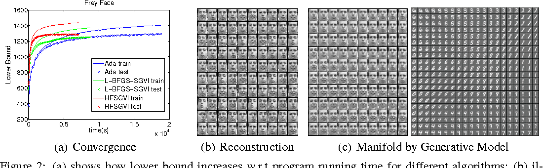 Figure 2 for Fast Second-Order Stochastic Backpropagation for Variational Inference