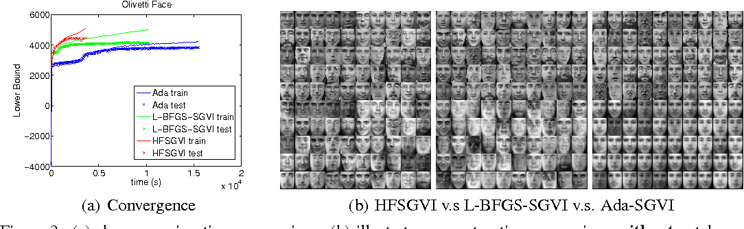 Figure 3 for Fast Second-Order Stochastic Backpropagation for Variational Inference