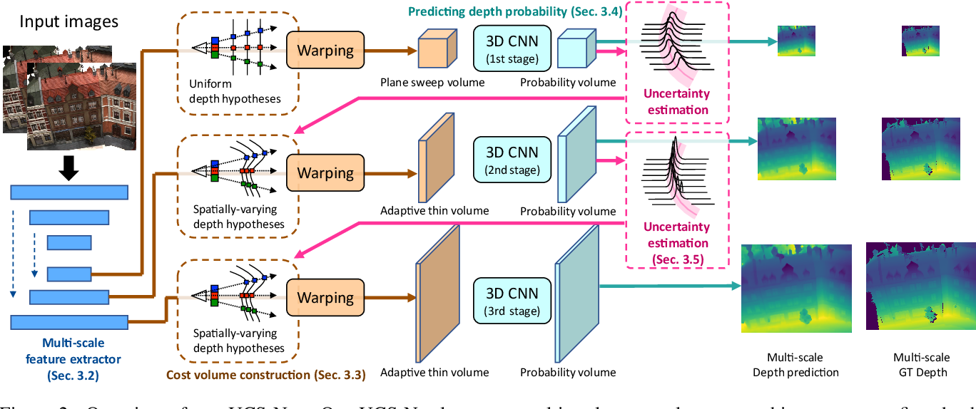 Figure 3 for Deep Stereo using Adaptive Thin Volume Representation with Uncertainty Awareness