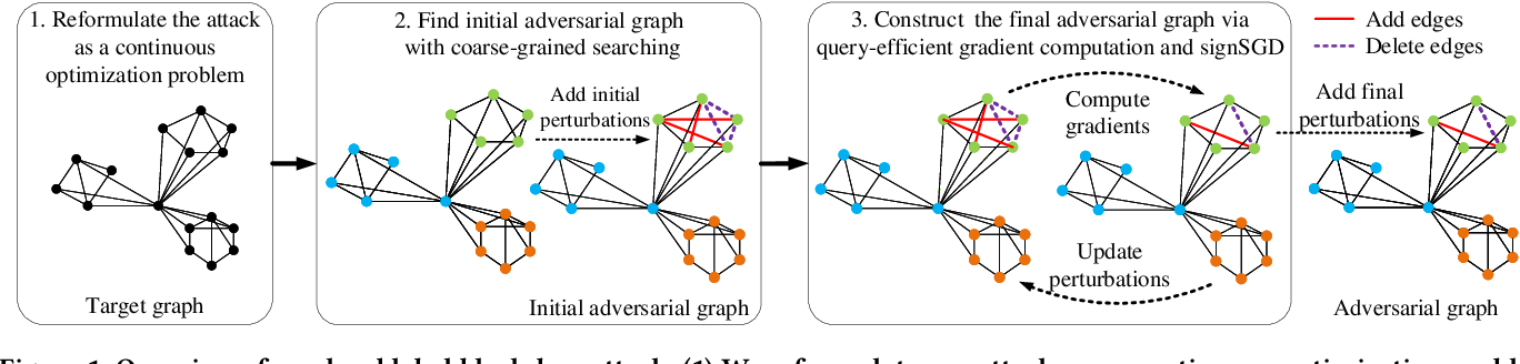 Figure 1 for A Hard Label Black-box Adversarial Attack Against Graph Neural Networks