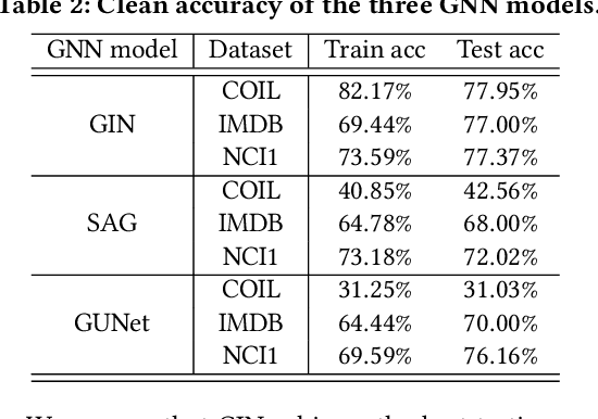 Figure 4 for A Hard Label Black-box Adversarial Attack Against Graph Neural Networks