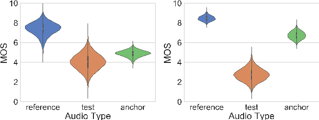 Figure 1 for A Pyramid Recurrent Network for Predicting Crowdsourced Speech-Quality Ratings of Real-World Signals
