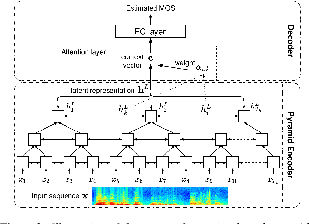 Figure 2 for A Pyramid Recurrent Network for Predicting Crowdsourced Speech-Quality Ratings of Real-World Signals