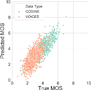 Figure 3 for A Pyramid Recurrent Network for Predicting Crowdsourced Speech-Quality Ratings of Real-World Signals