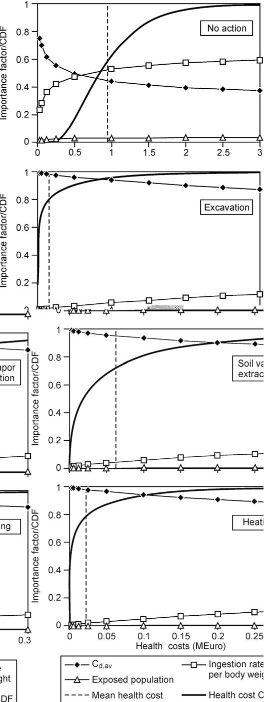 Risk-based economic decision analysis of remediation options