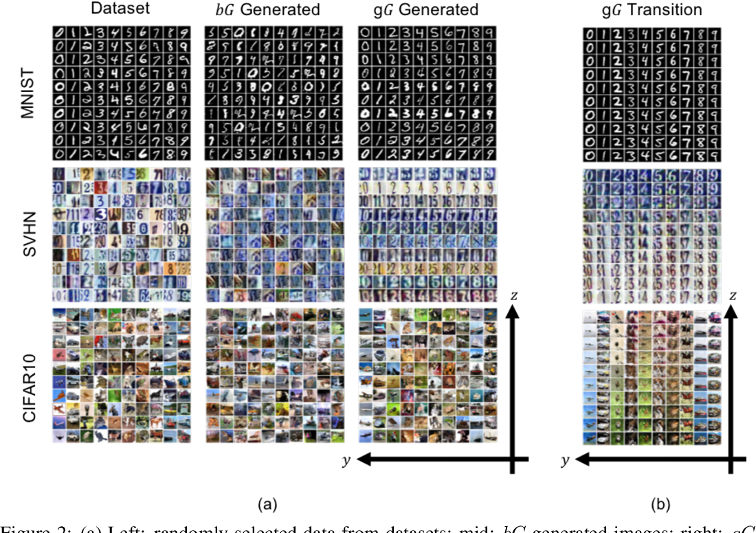 Figure 3 for Semi-supervised Learning using Adversarial Training with Good and Bad Samples