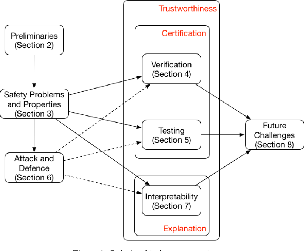 Figure 3 for Safety and Trustworthiness of Deep Neural Networks: A Survey
