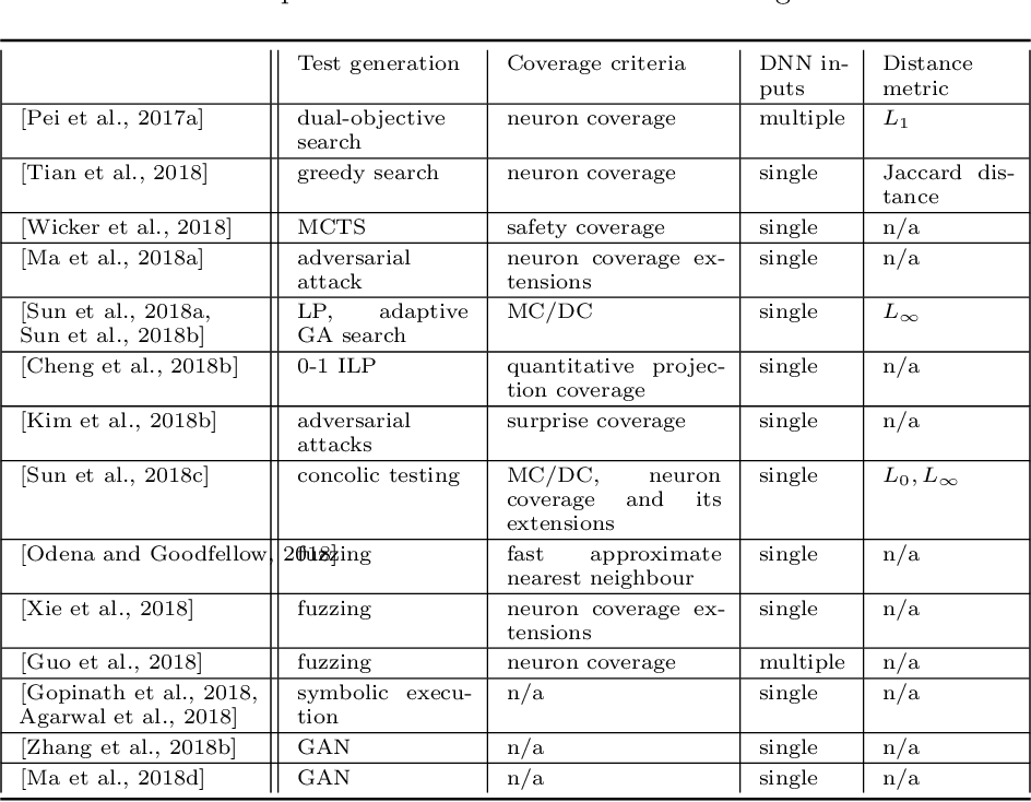 Figure 4 for Safety and Trustworthiness of Deep Neural Networks: A Survey