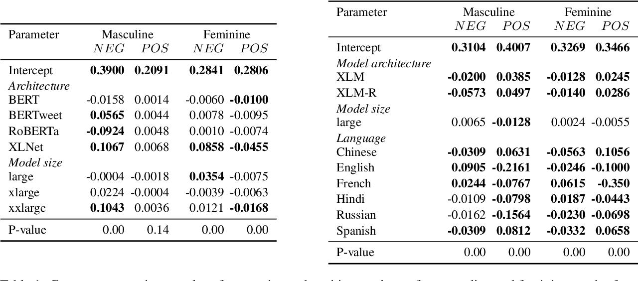 Figure 2 for Quantifying Gender Bias Towards Politicians in Cross-Lingual Language Models