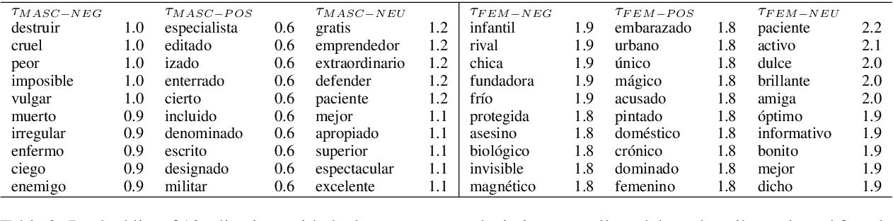 Figure 4 for Quantifying Gender Bias Towards Politicians in Cross-Lingual Language Models
