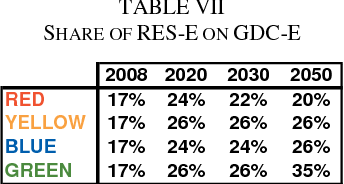 Scenario analysis for RES-E integration in Italy up to 2050