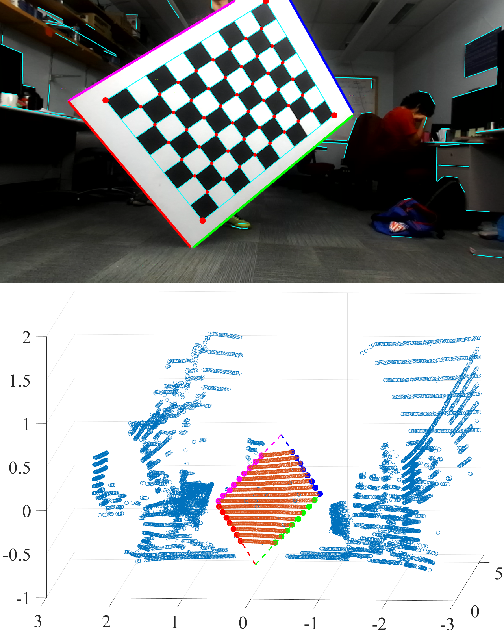 Automatic Extrinsic Calibration of a Camera and a 3D LiDAR Using