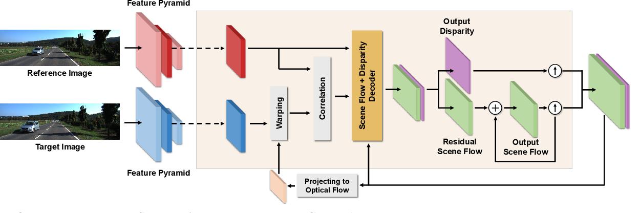Figure 4 for Self-Supervised Monocular Scene Flow Estimation