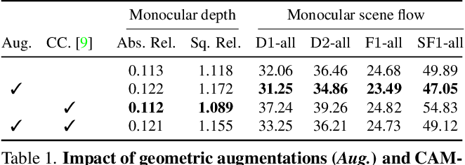 Figure 1 for Self-Supervised Monocular Scene Flow Estimation