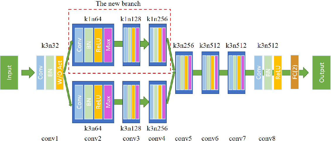 Figure 3 for Detecting Colorized Images via Convolutional Neural Networks: Toward High Accuracy and Good Generalization