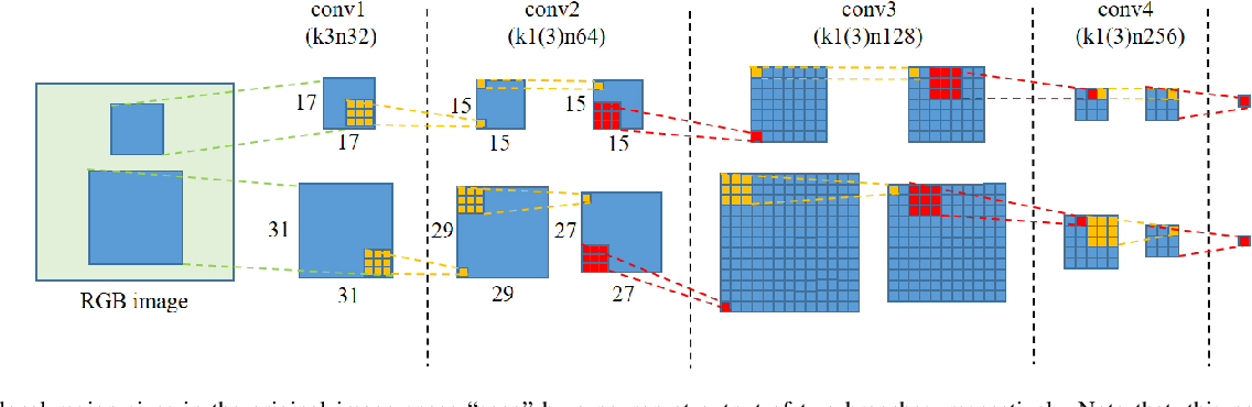Figure 4 for Detecting Colorized Images via Convolutional Neural Networks: Toward High Accuracy and Good Generalization
