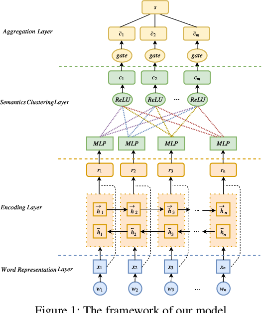 Figure 1 for Mimicking Human Process: Text Representation via Latent Semantic Clustering for Classification