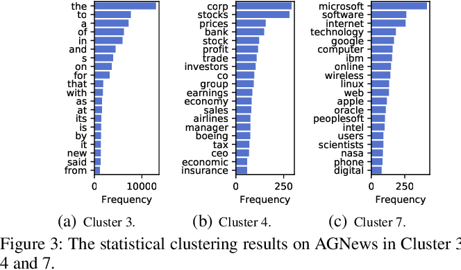 Figure 4 for Mimicking Human Process: Text Representation via Latent Semantic Clustering for Classification