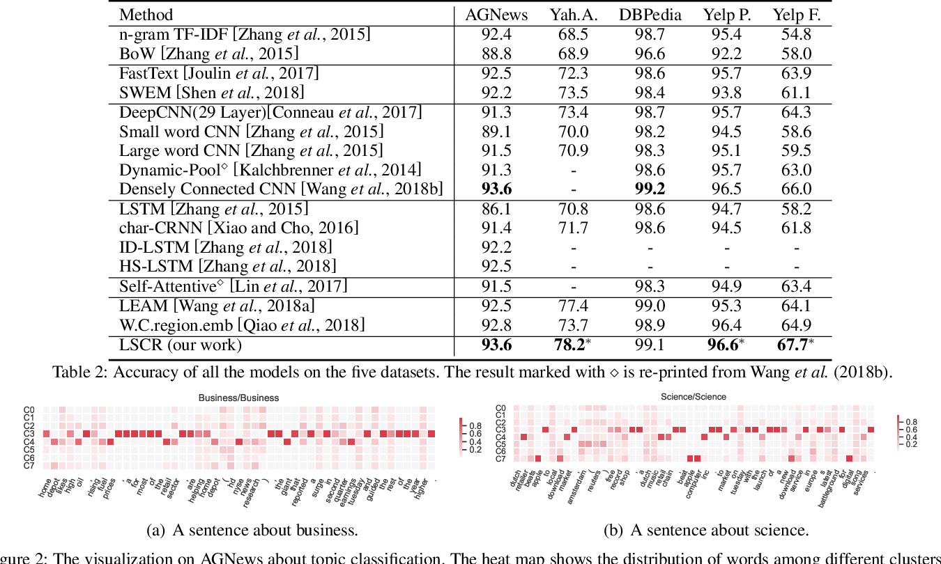 Figure 3 for Mimicking Human Process: Text Representation via Latent Semantic Clustering for Classification