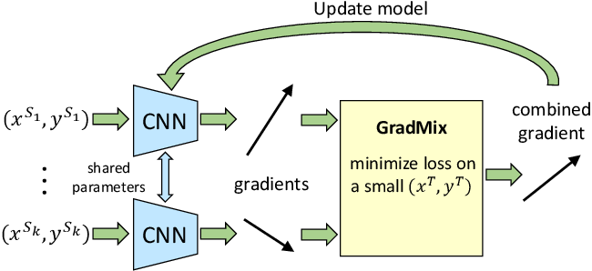 Figure 1 for GradMix: Multi-source Transfer across Domains and Tasks
