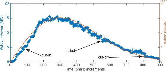 Fig. 2. Aggregated wind power measurements between 2007-2012 that fits Rayleigh Distribution with B=300