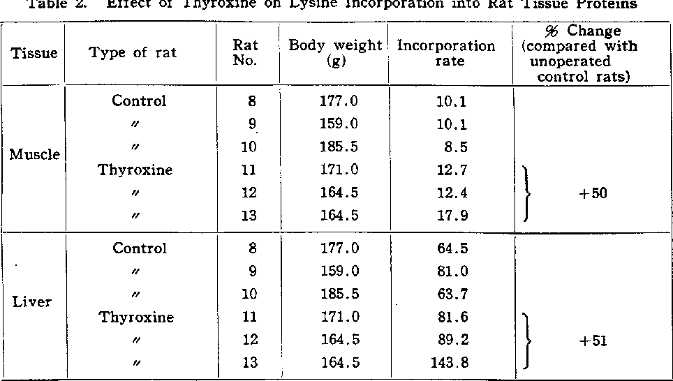 Table 2 from Studies on thyroid function (III) Effect of
