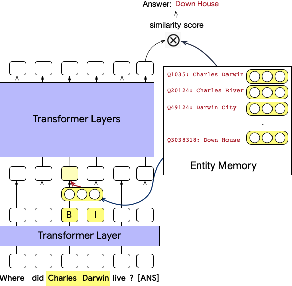 Figure 1 for Entities as Experts: Sparse Memory Access with Entity Supervision