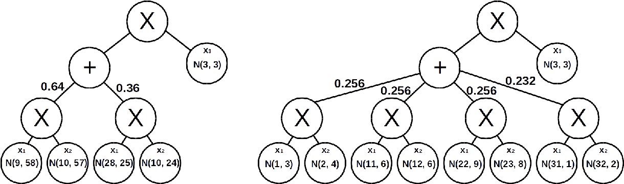 Figure 3 for Online Structure Learning for Sum-Product Networks with Gaussian Leaves