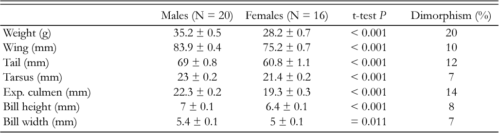Statistics of sexual size dimorphism in parrots